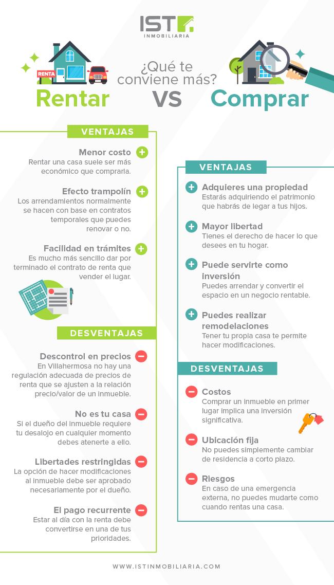 Infografía de ventajas y desventajas al comprar y rentar una casa